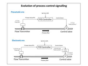 Current loop - Showing the evolution of analogue control loop signalling from the pneumatic era to the electronic era.