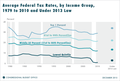 Average US Federal Tax Rates by Income Group, 1979 to 2010.png