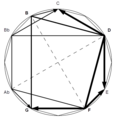 Backdoor versus dominant in the chromatic circle.png