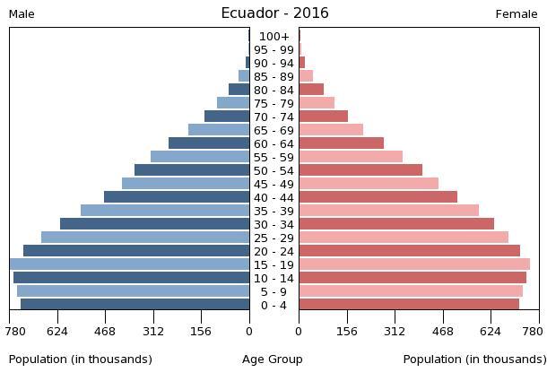 Bev%C3%B6lkerungspyramide Ecuador 2016