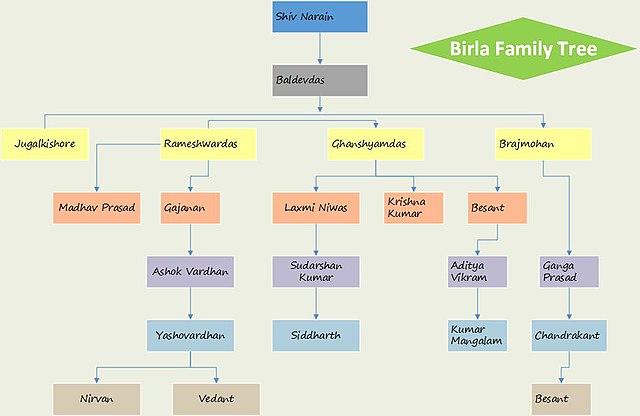 Microsoft Flowchart Designer: Birla Family Tree.jpg - Wikimedia Commons,Chart