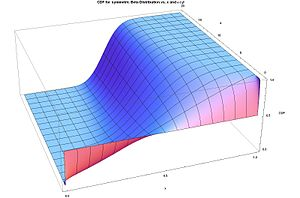 Beta distribution - CDF for symmetric beta distribution vs. x and α = β
