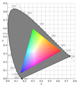 Gamut - Typical CRT gamut The grayed-out horseshoe shape is the entire range of possible chromaticities, displayed in the CIE 1931 chromaticity diagram format (see below). The colored triangle is the gamut available to the sRGB color space typically used in computer monitors; it does not cover the entire space. The corners of the triangle are the primary colors for this gamut; in the case of a CRT, they depend on the colors of the phosphors of the monitor. At each point, the brightest possible RGB color of that chromaticity is shown, resulting in the bright Mach band stripes corresponding to the edges of the RGB color cube.