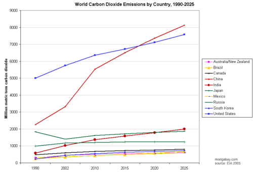 Historical and projected CO2 emissions by country. Source: Energy Information Administration.