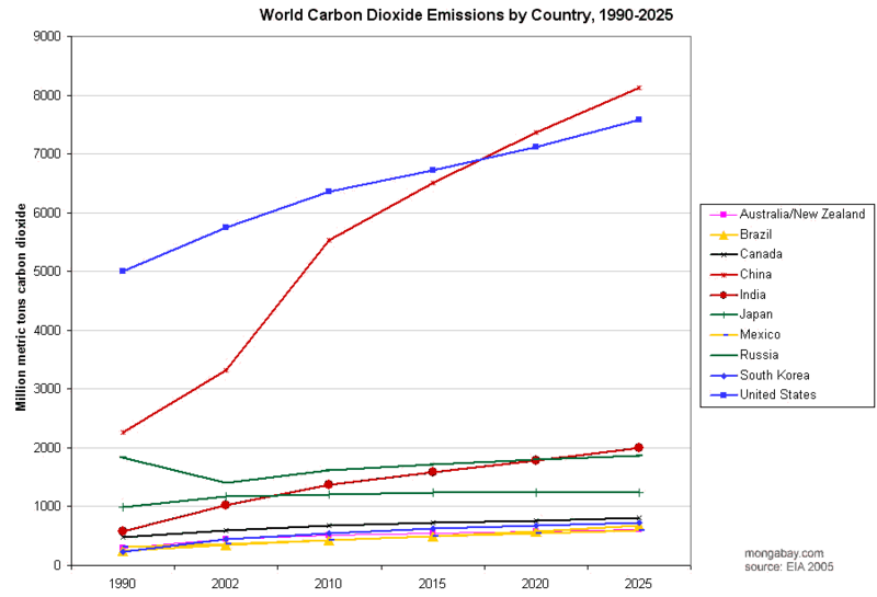 المنظـورات 800px-CO2-by-country--1990-2025
