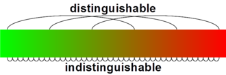 Sorites paradox - Color gradient illustrating a sorites paradox, any adjacent colors being indistinguishable by the human eye