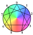 Colorful Enneagram.png