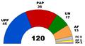 Congress peru 2006 2011.PNG