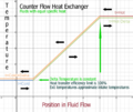 Counterflow heat exchanger, equal specific heat flow, graph of temperature vs flow.png
