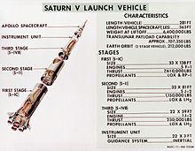 Saturn V Dynamic Test Vehicle Wikipedia