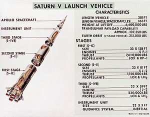 Saturn V Dynamic Test Vehicle - Diagram of Saturn V Launch Vehicle