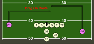 Route (gridiron football) - A drag (In) route