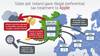 "Double Irish arrangement - The EU Commission's diagram of Apple's ""Double Irish"" BEPS tool"