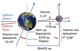 Earth-Moon-RU.png