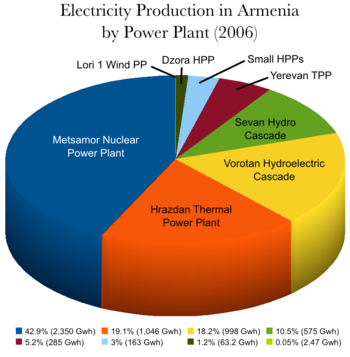 Electricity Production in Armenia by Power Plant 2006.png