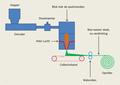 Fabricage van smeltgeblazen non-woven doek v2.png