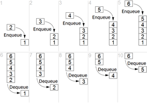 FIFO (computing and electronics) - Representation of a FIFO (queue) with enqueue and dequeue operations.