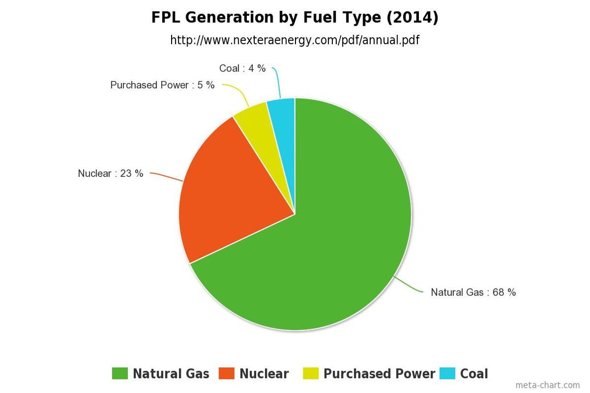 FPLu0027s Power Generation (2013)   Solar And Oil Together Account For Less  Than 1