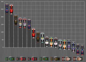 F1 Weltmeisterschaft