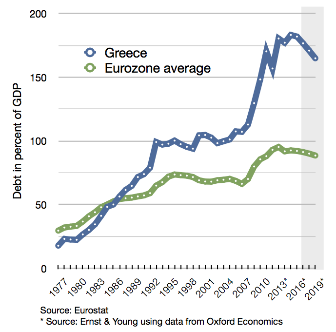 Greek debt and EU average since 1977