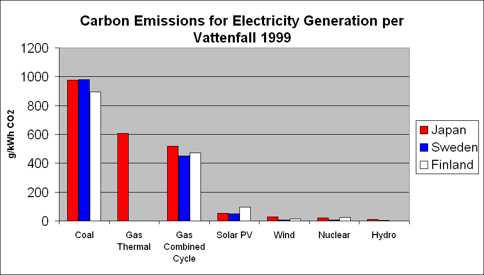 The Vattenfall study found Nuclear, Hydro, and Wind to have far less greenhouse emissions than other sources represented.