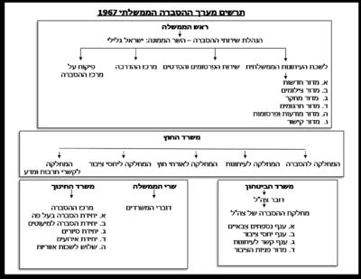 מערך ההסברה הממשלתי של מדינת ישראל בשנת 1967