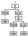 IF-THEN-ELSE-END flowchart.png