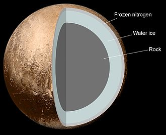 Pluto - Image: Internal Structure of Pluto