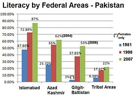 essay on literacy rate in pakistan In my essay, i intend to explore the education system in pakistan  there are  tribal areas in pakistan where the literacy rate for women is as low as 95.