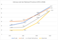 Literacy rate by Pakistani Province 1951-2018.png