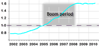 Loan to deposit ratio in Slovenia - including the Boom Period.