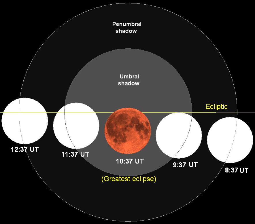 Lunar eclipse chart close-2007aug28