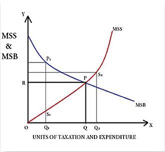 """Public expenditure - Dalton's Principle of Maximum Social Advantage. Graph showing point of Maximum Social Advantage at point """"P"""""""