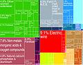 Morocco Exports Treemap (2009).jpg