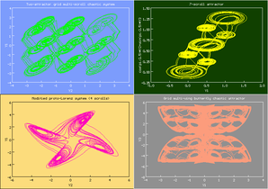 Multiscroll attractors of dynamical systems.png