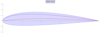 NACA airfoil - Plot of a NACA 2412 foil.  The camber line is shown in red, and the thickness – or the symmetrical airfoil 0012 – is shown in purple.