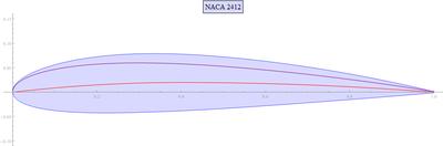 NACA airfoil - Wikipedia