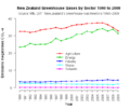 NZ sector ghg 1990 2007.png