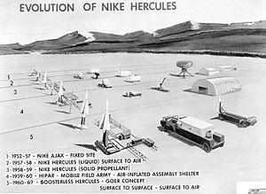 MIM-14 Nike Hercules - This image shows the evolution of the Hercules and its associated launch systems as it replaced Ajax. Note the growth of the fuselage as it moved to solid fuel.
