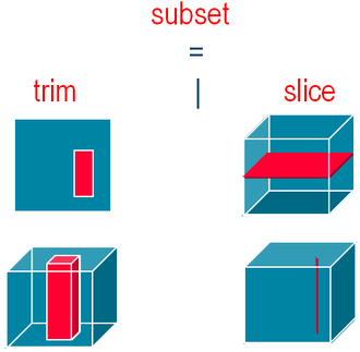 Web Coverage Service - WCS trim and slice