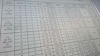 Individual physical proficiency test - Wikipedia
