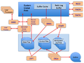Oracle Process Model.png