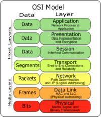 Struktur tujuh lapis model OSI, bersamaan dengan protocol data unit pada setiap lapisan