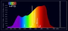 Grow Light - PAR HPS Spectral Comparison