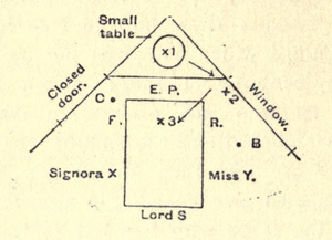 Hereward Carrington - Sketch showing the layout of a séance in the 1908 Naples investigation.