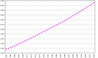 Demographics of Panama - Panama's population, (1961-2003).