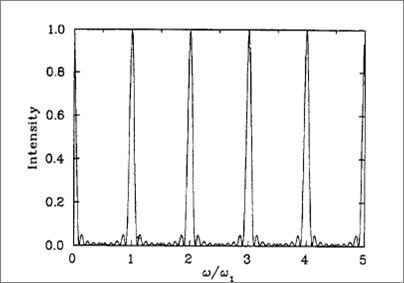 Peak frequency by undulator