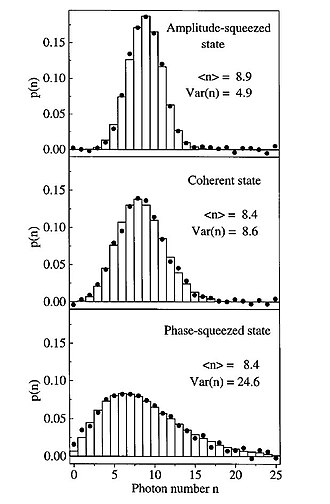Squeezed coherent state - Experimental photon number distributions for an amplitude-squeezed state, a coherent state, and a phase squeezed state reconstructed from measurements of the quantum statistics. Bars refer to theory, dots to experimental values.
