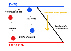 Convection wikip dia - Coefficient de conduction thermique ...