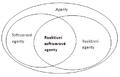 Reaktivni softwarove agenty schema.PNG
